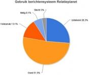 Leden online dating site Relatieplanet.nl positief over berichtensysteem